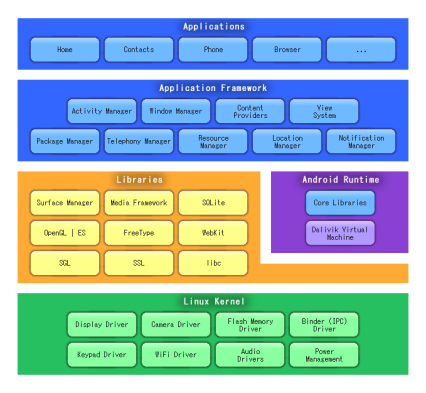 Android Architecture on Android    Archanaethiraj S Blog